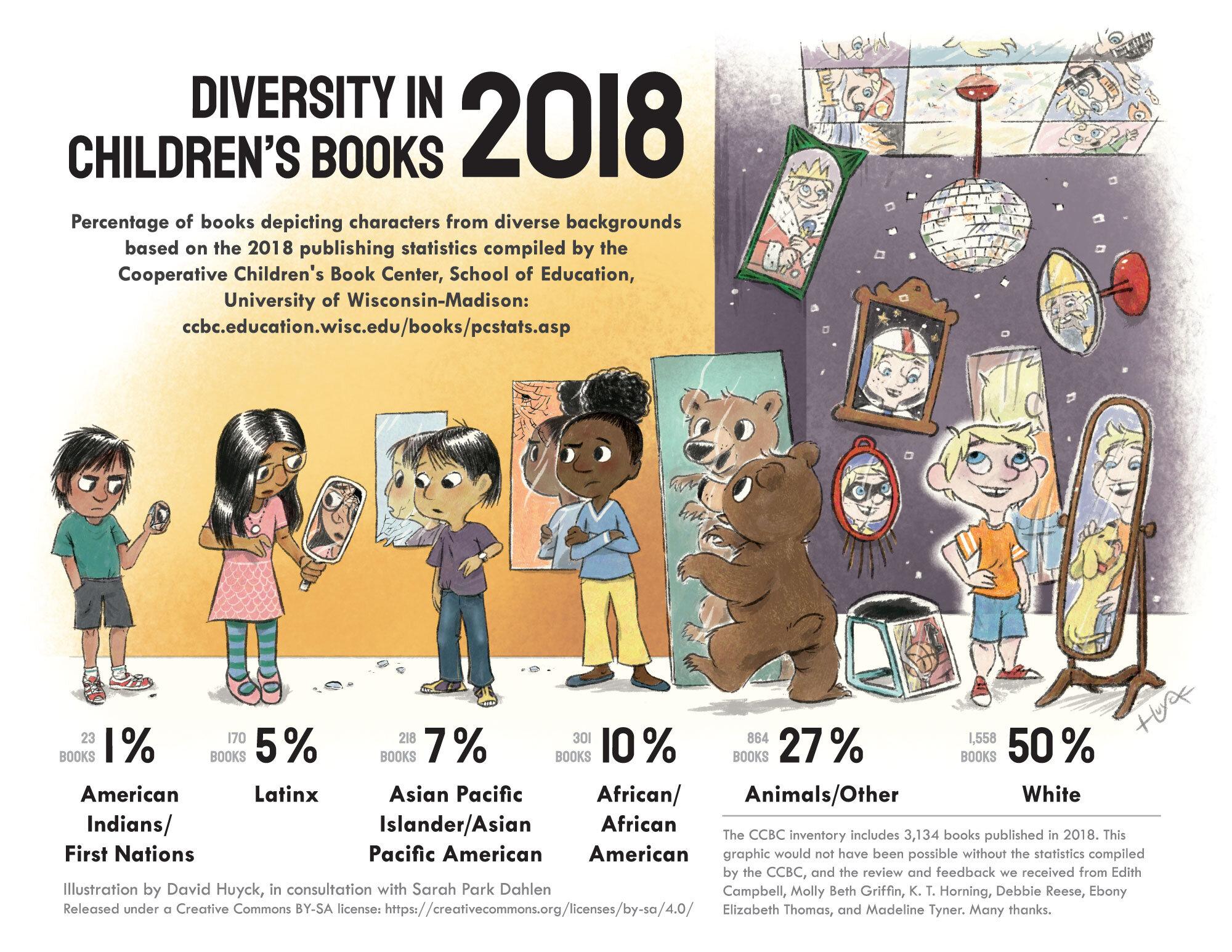 The Lack of Representation in Children's Literature — Chicago ...